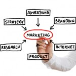 Marketing concept and the development of Marketing